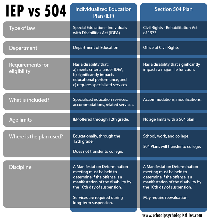 Iep Planning Accommodations And >> Which Is Better A 504 Plan Or An Iep School Psychologist Files