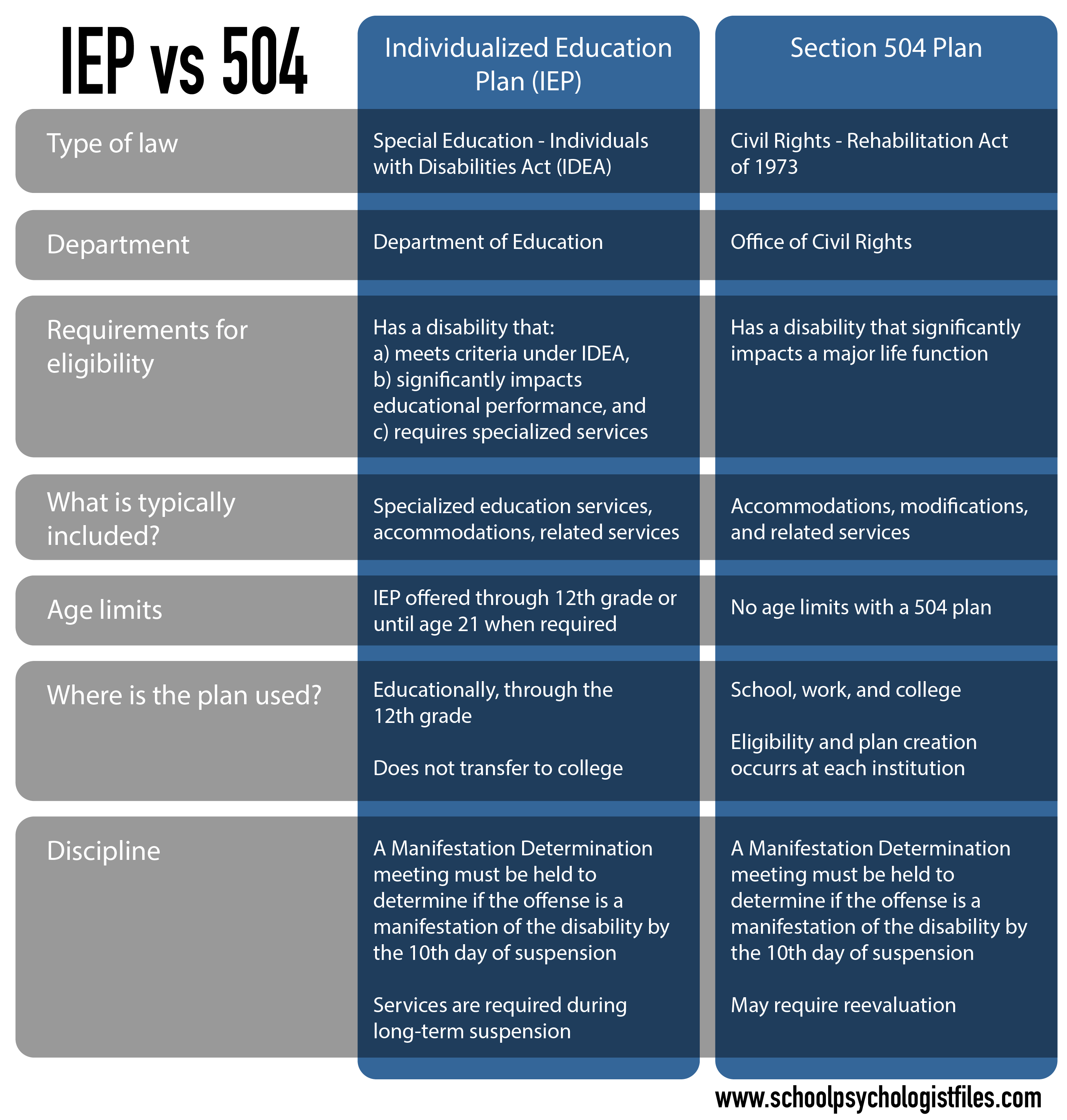 Whats In Label In Special Ed Words >> Which Is Better A 504 Plan Or An Iep School Psychologist